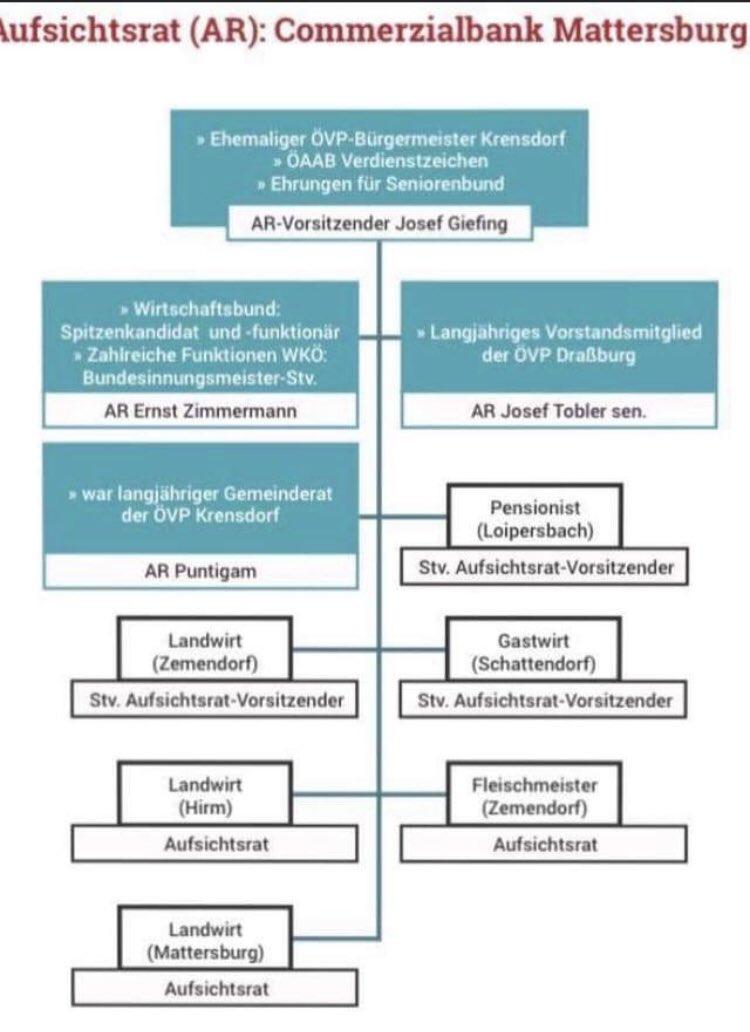 Wen kennen Sie da aus der #ÖVP? Neues zu #Braun und #Wirecard? https://t.co/SsTHCkzQV2 https://t.co/xxgP80a31U