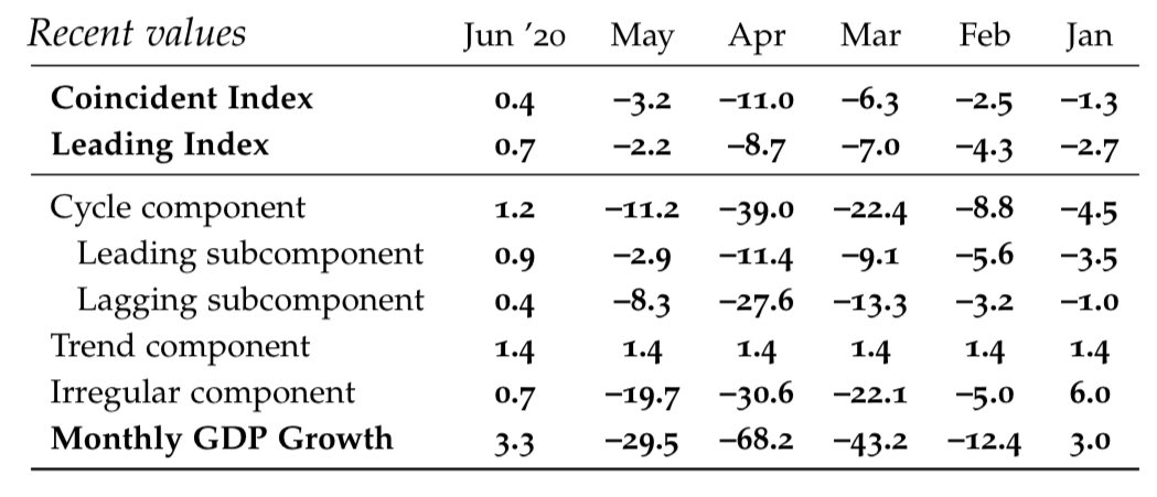 @ChicagoFed June 2020 #BBKI up 0.4% on Coincidental Index and 0.7% on the Leading index; https://t.co/TgoHgFENjU