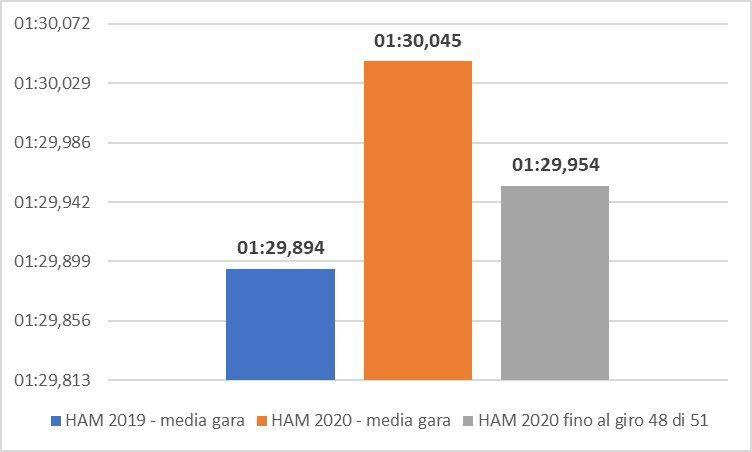 Ne parlavamo insieme a @SmilexTech sulla questione gomme. Il ritmo di gara di Ham 2020 è stato peggiore rispetto al 2019. Lo scorso anno best lap all'ultimo giro quest'anno Puff. Gomme che hanno avuto uno stint più lungo di 6 giri https://t.co/nmMdCi8ena