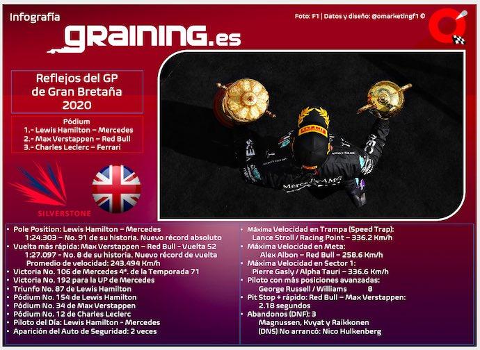 #F1 #BritishGP | Reflejos del Gran Premio de Gran Bretaña 2020 https://t.co/1OpqESXmVJ https://t.co/s4wmYbu6Zw