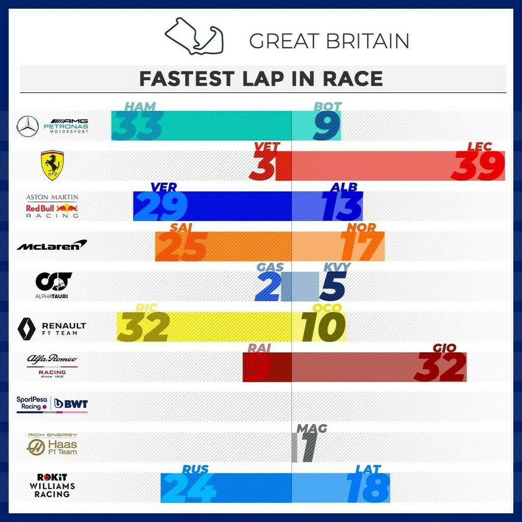 Head to head fastest lap in #race #britishgp🇬🇧   @scuderiaferrari @mercedesamgf1 @mclaren @redbullracing @renaultf1team @haasf1team @racingpointf1 @alfaromeoracing @williamsracing @alphataurif1 #f1 #formula1  #f1gp #f1stats #f1battle #motorsport  #grandp… https://t.co/9lgHMLfG5U https://t.co/xcuxphXZv3
