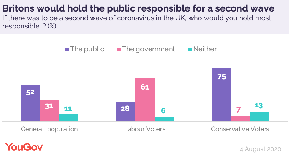 Who Britons would hold most responsible if the UK was to suffer a second wave of coronavirus:  The public: 52% The government: 31%   https://t.co/qFvuDA67rd https://t.co/EzyN92s1iJ