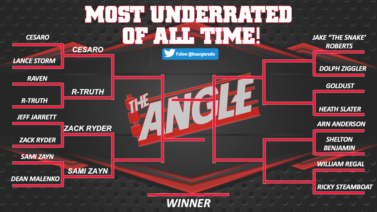 This week we will determine the MOST UNDERRATED SUPERSTAR OF ALL TIME!  Round  continues NOW & EVERY HOUR after!The winner will be decided this Friday! #WWE #Bracket #WWERAW #WWESmackDown pic.twitter.com/0f5O4PK1gU