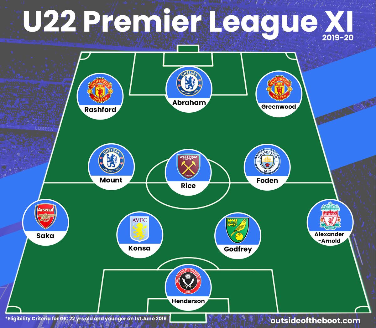 🏴 2019-20 Premier League U-22 Team of the Season  2⃣ x Chelsea 2⃣ x Man Utd 1⃣ x Arsenal 1⃣ x Aston Villa 1⃣ x Liverpool 1⃣ x Man City 1⃣ x Norwich 1⃣ x Sheffield Utd 1⃣ x West Ham  🔗: https://t.co/wrlqPwc01m https://t.co/MrL1vKwMFo