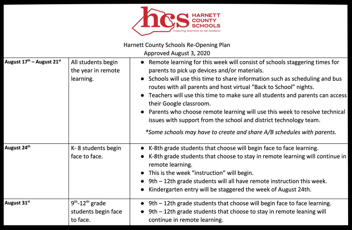 Last night Harnett County Board of Education members approved a Modified Plan B for the 2020-2021 reopening of schools.   *Families that chose remote learning during the selection process will remain remote once in-person instruction begins. #weareHarnett #newyear #Harnettstrongpic.twitter.com/UXET77woiV