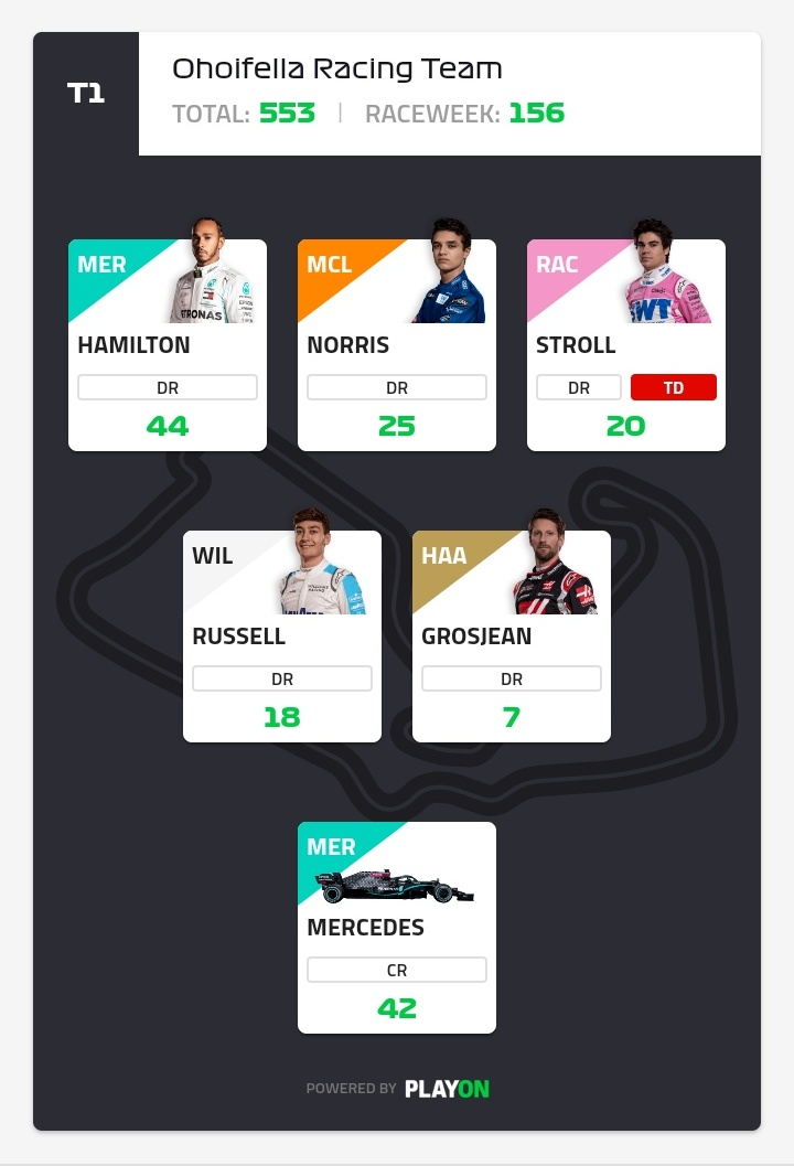 #F1Fantasy   British GP Result 156 points  Perez->Hulkenberg(-13)🔄Stroll(10)  - Good decision for replace Hulkenberg - Wrong pick turbodriver - Should be activated mega driver for Hamilton  This team need a lot improvement, Wildcard for next Raceweek? 🤔🤔  OR:  148,208 (prev.-) https://t.co/1lQmZGvbEq