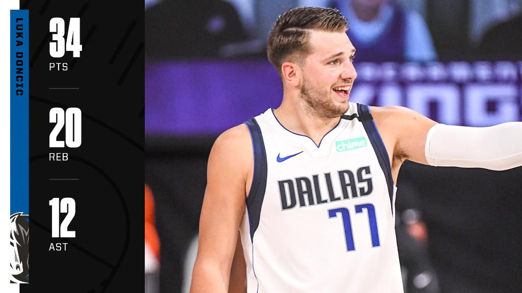 .@luka7doncic is the youngest player with a 30-point, 20-rebound triple-double in NBA history (21 years, 158 days old). https://t.co/w9wmLOhzu8