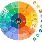 Image for the Tweet beginning: Los 10 países más verdes