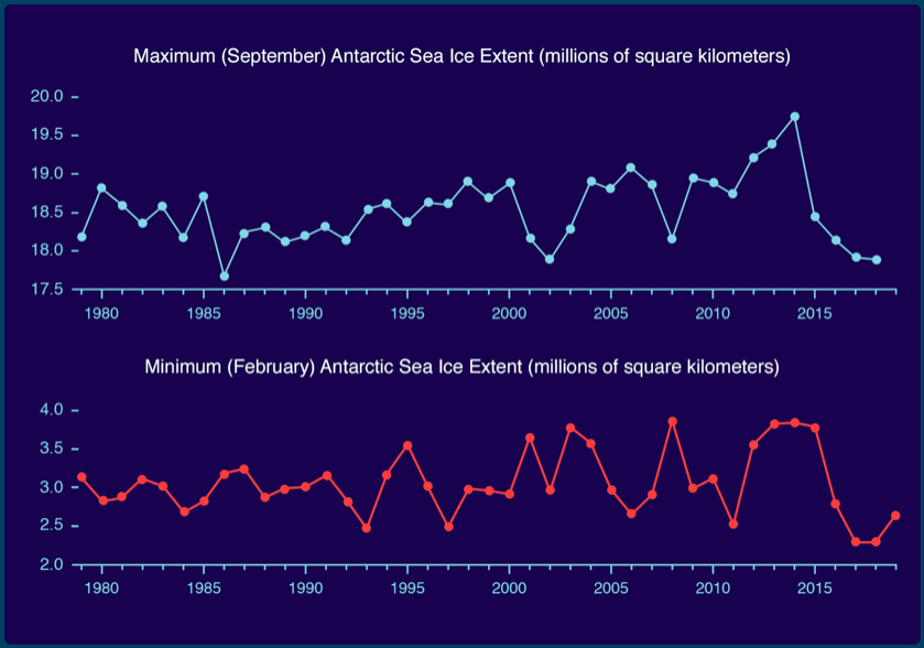 #Antarctic sea ice extent has been declining rapidly since 2015, with the greatest changes coming from major #ice shelves. #monarchweather #climaterisk https://t.co/gcON3MgKk7
