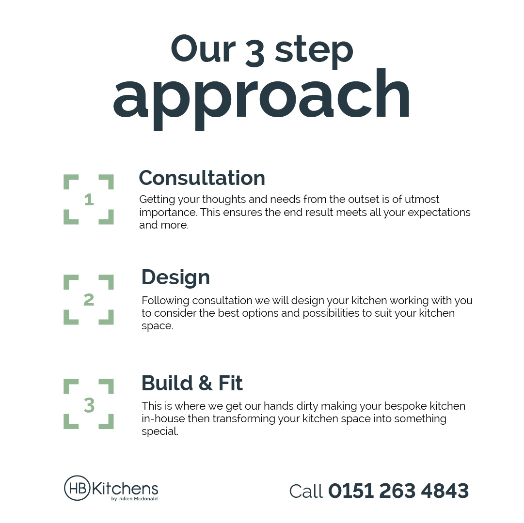 Consultation, Design, Build & Fit...  The 3 step approach we take with each of our clients to ensure their new kitchen is built to perfection.  Visit https://hbkitchens.com  to find out more.  #hbkitchens #ourprocess #lovewhatwedo #newkitchen #endlesspossibilities #handbuiltpic.twitter.com/qT2f6UPUUF