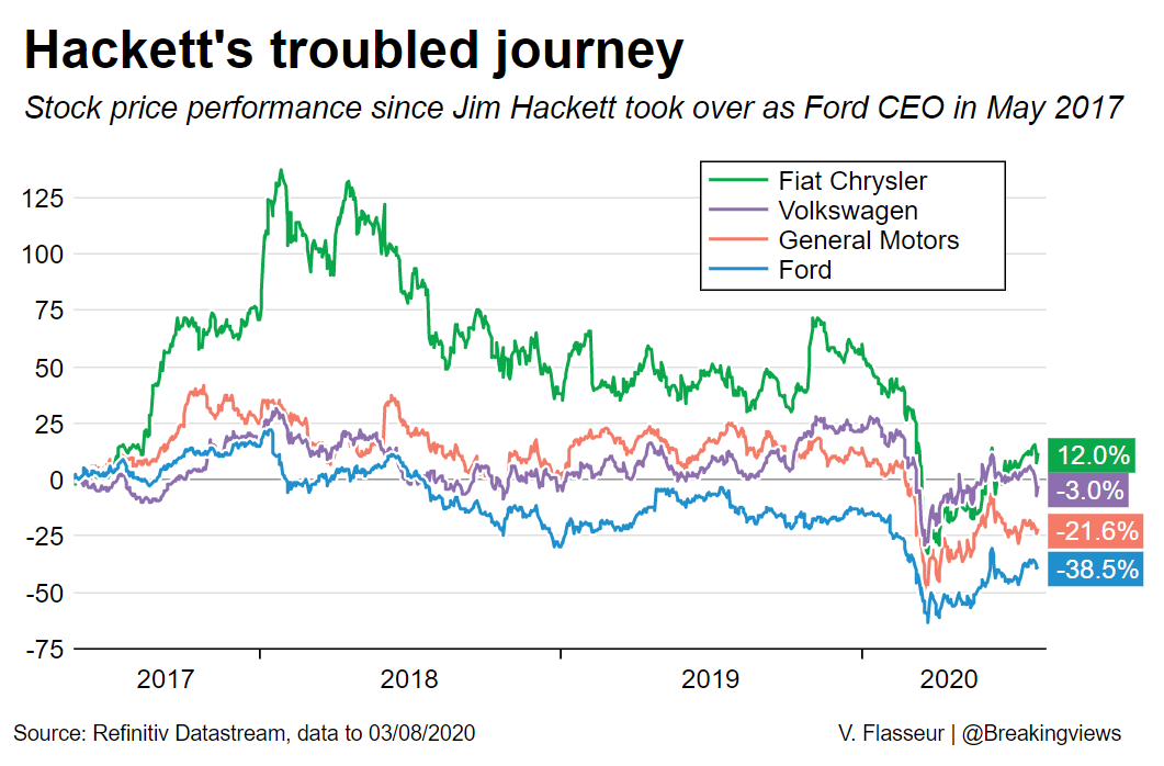 Ford's Jim Hackett is the second boss in six years to leave after underperforming peers. Jim Farley will now inherit the challenges he faced, writes @AntonyMCurrie. https://t.co/inJay8NMsa https://t.co/Yq6KHyF80r