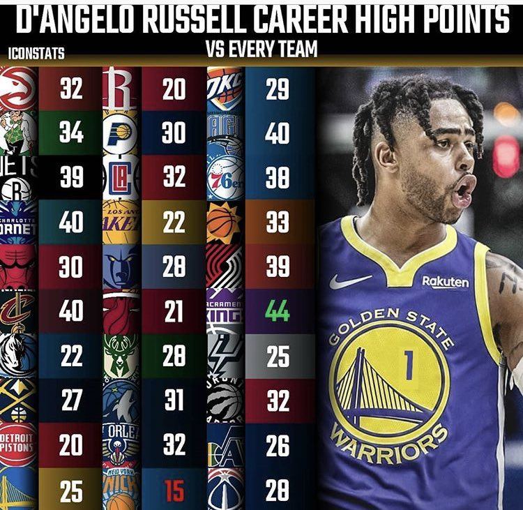 Update needed to D'Angelo Russell career high vs teams   28 Rockets 30 Spurs 37 Pacers 52 Wolves 34 Grizzlies  30 Thunder  27 Heat  35 Mavericks  33 Jazz  Last 32 Knicks finally at least 20 on all the teams in the NBA https://t.co/zRSFHUv365