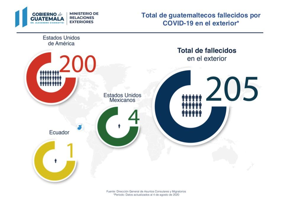 test Twitter Media - El Minex reporta 205 connacionales fallecidos en el exterior a causa del COVID-19. https://t.co/0fn5qvAa7l