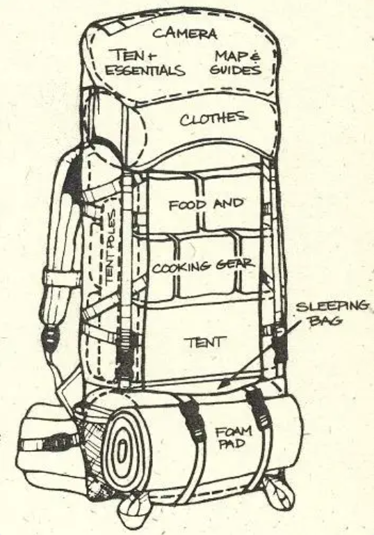 Properly #pack your #hiking #rucksack! https://t.co/GrklzCucGm