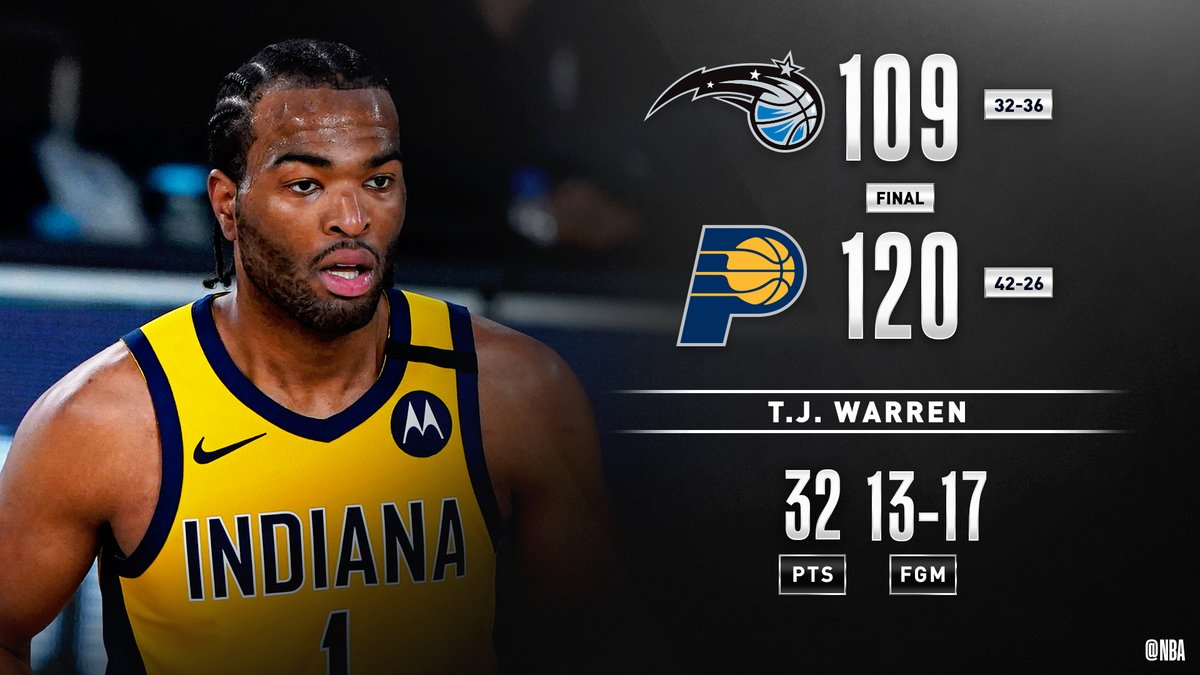 T.J. Warren follows up his 53 & 34-point performances with 32 PTS on 13-17 shooting, leading the @Pacers to 3-0 in Orlando! #WholeNewGame   Myles Turner: 21 PTS, 4-5 3PM https://t.co/KTQg0SKyoj