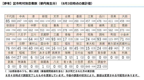 数 市 西 ウイルス 東京 コロナ 感染 者
