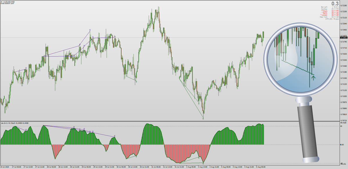 """The Stochastic Histogram by Mrtools & Mladen has now been upgraded with Hidden & Classic Divergences. Mrtools has also optimized & added his user-friendly MTF + Interpolation. Try a Stochastic Smoothing period of """"5"""" for optimum counter-trend scalping: https://forex-station.com/viewtopic.php?p=1295416221#p1295416221…pic.twitter.com/T45i6GpY8q"""