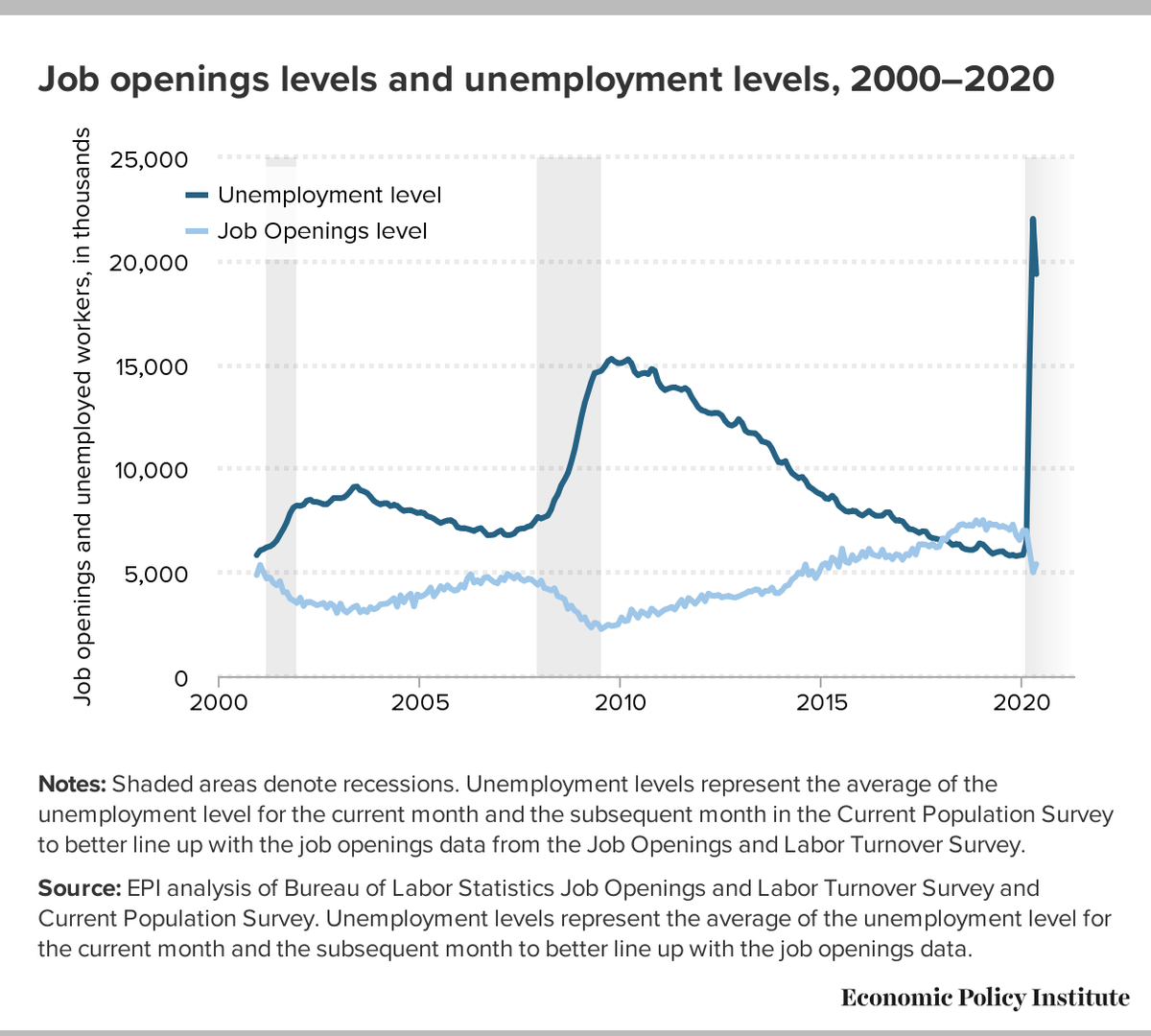 # of unemployed workers (w/o including non-W2 workers   expanded coverage under PUA) exceeds the # of available jobs by approx. 4x according to the Economic Policy Institute. The extra $600/week in unemployment insurance didn't prevent workers from going to jobs that don't exist!