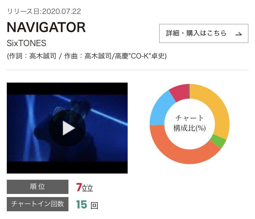 🔹《Billboard JAPAN CHART》7/27-8/2SixTONES『NAVIGATOR』【総合7位】CDセールス2位、ルックアップ2位ラジオ15位、Twitter 1位🥇✨Youtube17位↑(前週26位)、BUZZ10位↑(前週12位)📈💿 「NAVIGATOR」7/22発売中✨