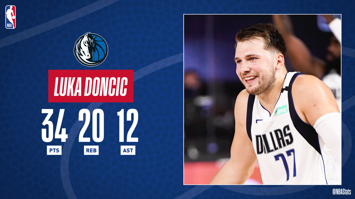 Luka Doncic becomes the youngest player in NBA history to post a 30-point, 20-rebound triple-double! #SAPStatLineOfTheNight https://t.co/BxcQO1eaXW