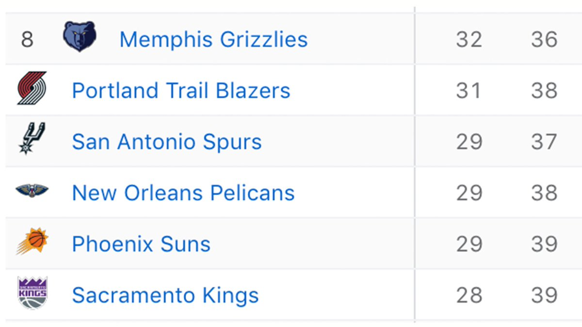 The race for the 8th seed out West is getting interesting 🍿👀 https://t.co/xiJOVkVuYg