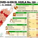 Image for the Tweet beginning: #ReporteCOVID19HUILA, 4 de agosto/20  En Huila