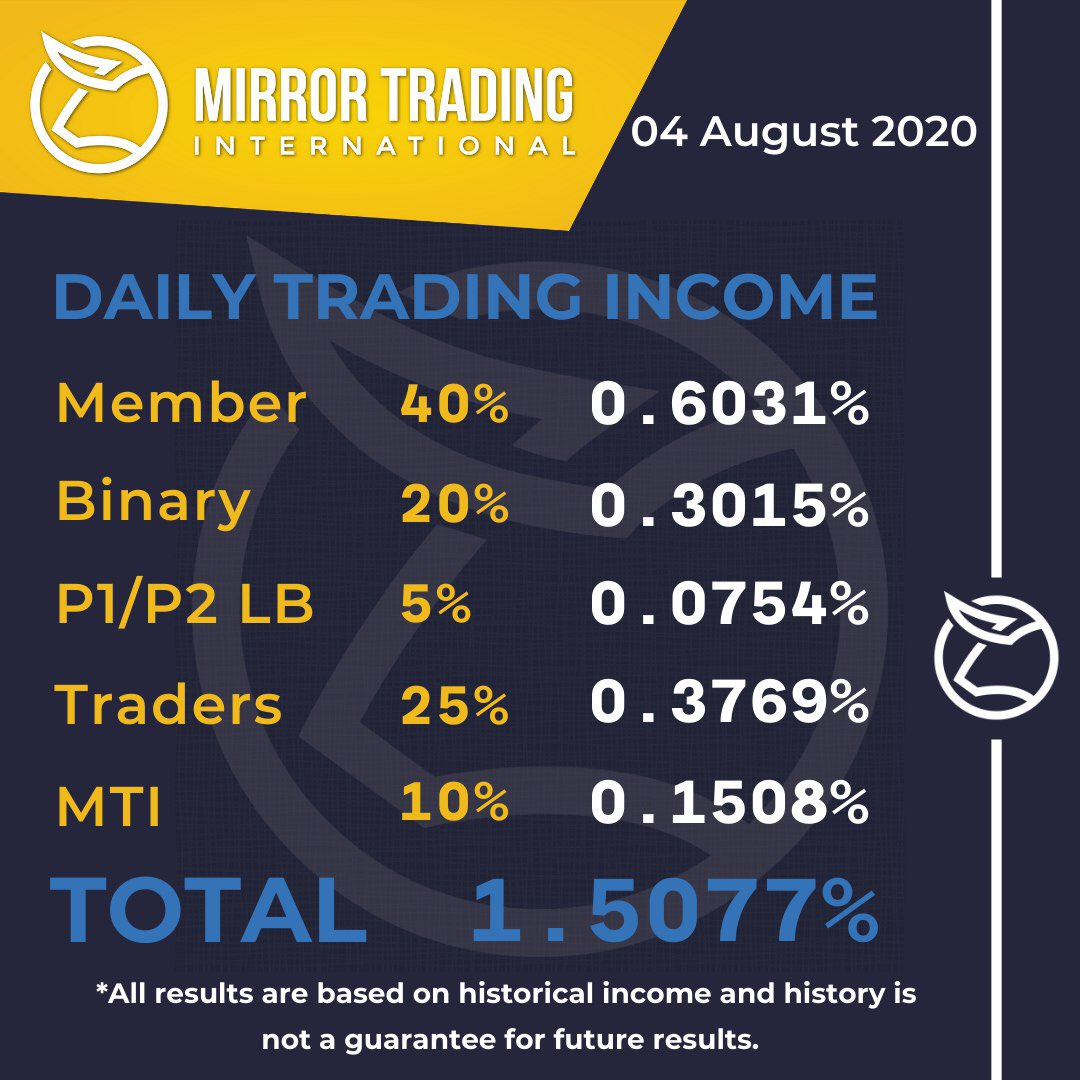 We made 0.6031% bitcoin grow up through MTI only on our bitcoin investment, Thanks MTI  #bitcoin #bitcoininvestment #Crypto #cryptocurrency #PassiveIncome #residualincomepic.twitter.com/tn8VuStgps