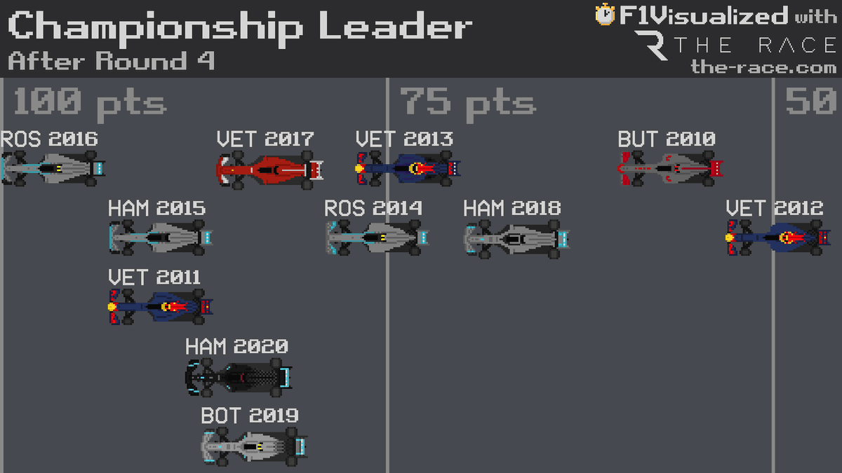 Championship Leader after round 4 #F1 #Formula1 https://t.co/nWUat2XWp7