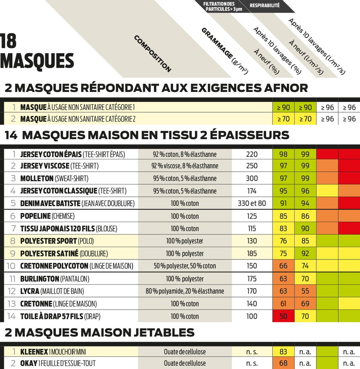[#Covid19] Découvrez les résultats en accès gratuit de notre test de 18 #masques en #tissu maison.   #santé #coronavirus #faitmaison #JamaisSansMonMasque 👉 https://t.co/y4Jk9AOXvH https://t.co/Diyd8nXG8c