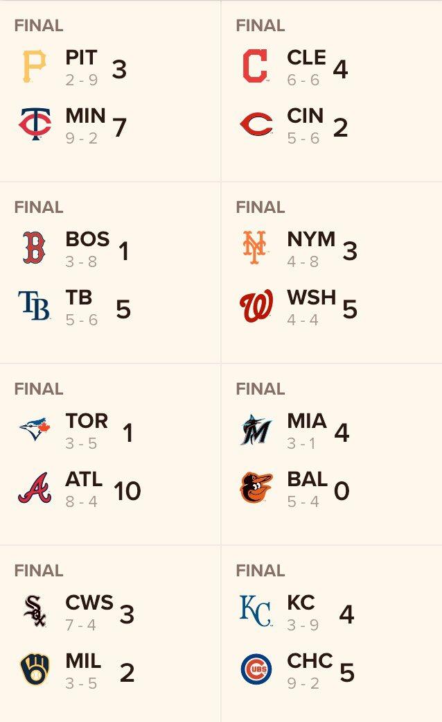 #Resultados #MLB del dia 04/08/2020 #Beisbolpic.twitter.com/3E3fgDagVQ