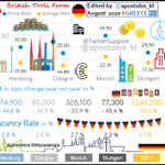 Image for the Tweet beginning: #Germany: Office Real Estate Market