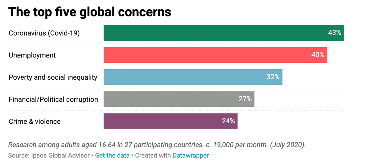 """According to @Ipsos's newest """"What Worries the World,"""" #Coronavirus still tops global concerns after 4 months.   Check out the report here: https://t.co/87PsD5kDMs https://t.co/Xo0jJUO1HQ"""