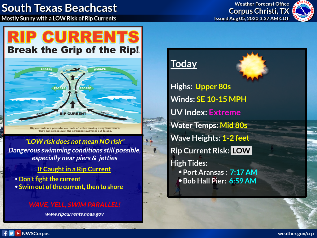 Area beaches today will see mostly sunny skies and a low risk of rip currents. Remember that low risk doesnt mean no risk. Be careful if entering the waters and avoid swimming near piers and jetties where the rip current threat is higher.