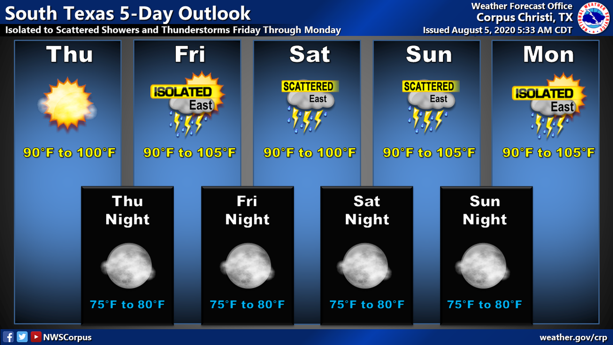 Isolated to scattered showers and thunderstorms Friday through Monday, mainly for the Coastal Plains, the Coastal Bend, and the Victoria Crossroads. Hot and humid through early next week with highs from 90 to 105 degrees, and lows 75 to 80. #txwx #stxwx