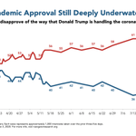Image for the Tweet beginning: Three in five disapprove of