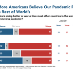 Image for the Tweet beginning: More and more Americans believe