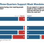 Image for the Tweet beginning: Almost four in five support