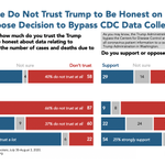 Image for the Tweet beginning: Majorities do not trust Trump