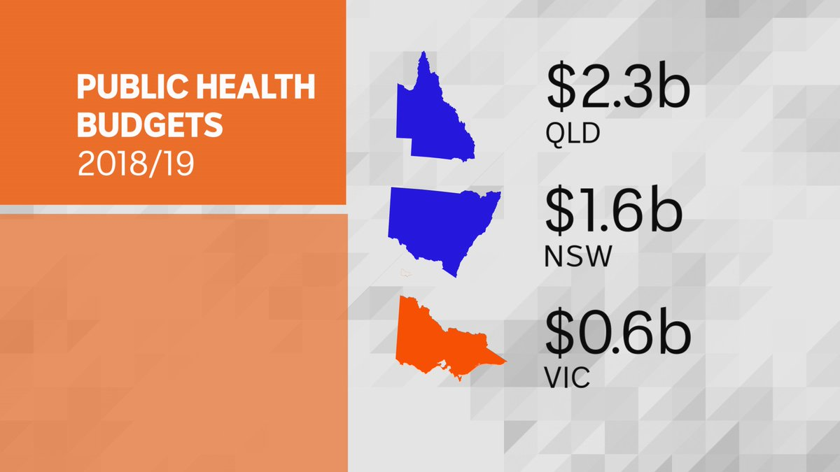 And yet Dan Andrews underfunded public health  From tonight's ABC The Drum pic.twitter.com/rc5AasmD1x