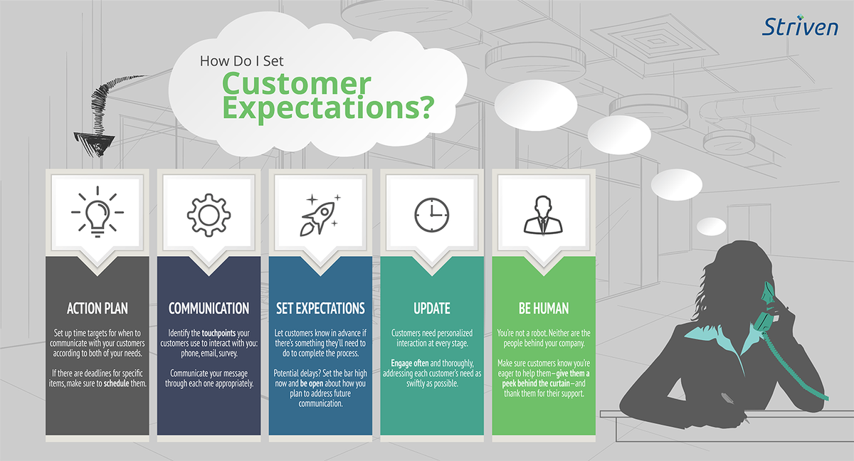 If #COVID19 has created setbacks for your #SmallBiz the best thing to do is communicate that with your customers. Here's how to manage customer expectations in our #NewNormal pic.twitter.com/FfD7cPnjw8