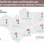 Image for the Tweet beginning: #Coronavirus en distrito #CostaDelSol y