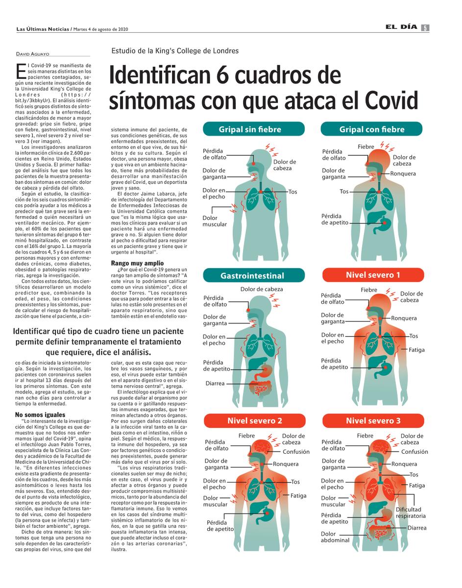 El Dr @jptorrest, pediatra e infectólogo infantil de @cliniclascondes, comentó en @lun sobre los seis grupos de síntomas asociados al Covid-19, clasificados de menor a mayor gravedad. Ver la nota aquí: https://t.co/hcN8cBUnCi https://t.co/lfMcJ87EJR