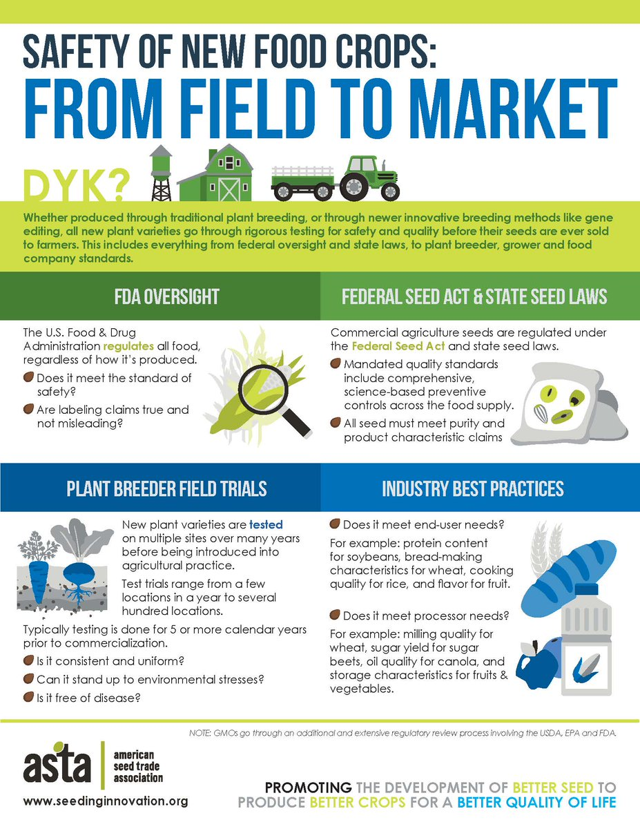 #DYK? Whether produced through traditional plant breeding, or through newer innovative breeding methods like #GeneEditing, all new plant varieties go through rigorous testing for safety and quality before their seeds are ever sold to farmers. #JustGrowIt https://t.co/5P8HABSF1n