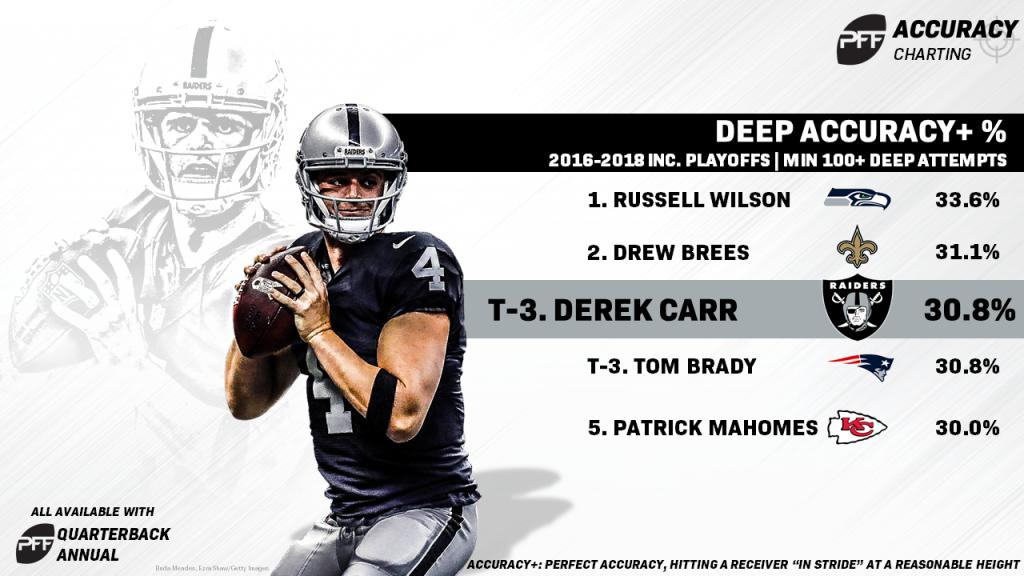 @PFF For all the DC haters out there... your trolling is ignorant... DC for MVP!!! @derekcarrqb https://t.co/N4Qj75Gllw