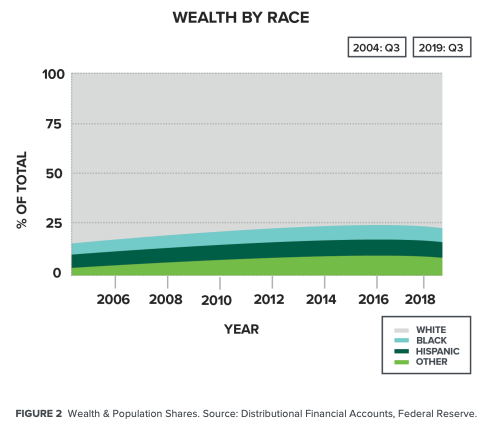 Feb 2020 white paper from the @rooseveltinst on how the increasing financialization of society has been a big contributor to the racial wealth gap https://t.co/AEd78mjJp3 https://t.co/IK44Rdy8uP