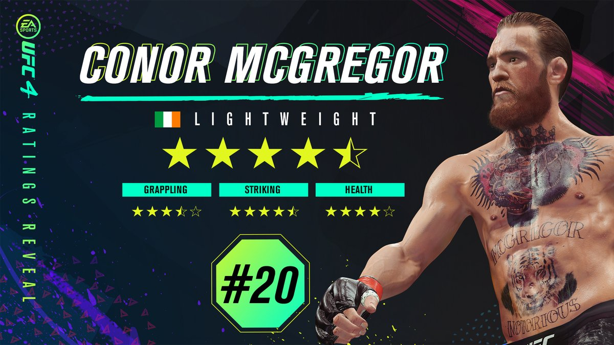 we have @TheNotoriousMMA at #20 on our list of #UFC4 fighters 👀 where do you rank him? 🤔 https://t.co/ra6pxVn917