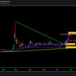 Image for the Tweet beginning: $APT: Target has done and
