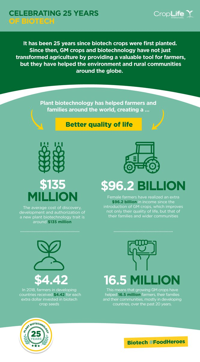 Celebrating 25 Years of Biotech: Over the past 25 years, plant biotechnology has helped farmers and families around the world, creating a better quality of life through increased farm income and more efficient ways to farm. #25YearsAgBiotech https://t.co/FaqZzCvVnx