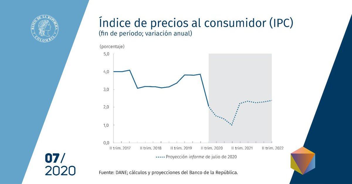 """#InformeDePolíticaMonetaria """"El equipo técnico del Banco estima que a finales de 2020 la #Inflación se situaría en un rango entre el 1% y 2%, y subiría en 2021 para situarse entre el 2% y 3%, en un entorno de excesos de capacidad productiva"""", Hernando Vargas, gerente Técnico. https://t.co/QUcAegcQ69"""