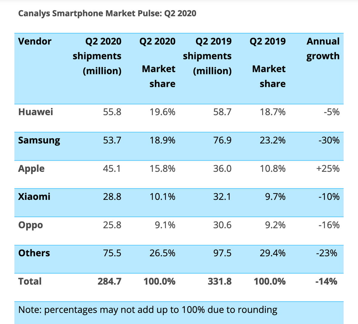 While every other major smartphone maker lost market share during the pandemic, Apple posted a 25% growth https://t.co/rYNovrWPTy